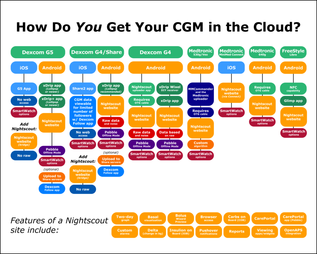 Как отправить данные CGM в Nightscout